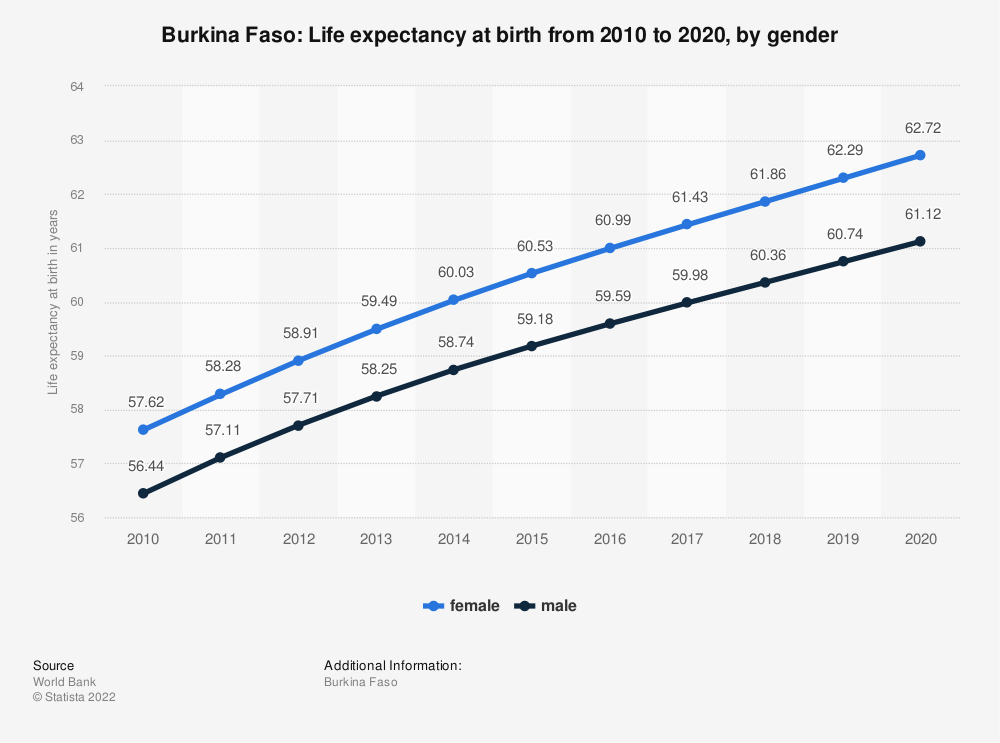 Statistic: Burkina Faso: Life expectancy at birth from 2008 to 2018, by gender | Statista