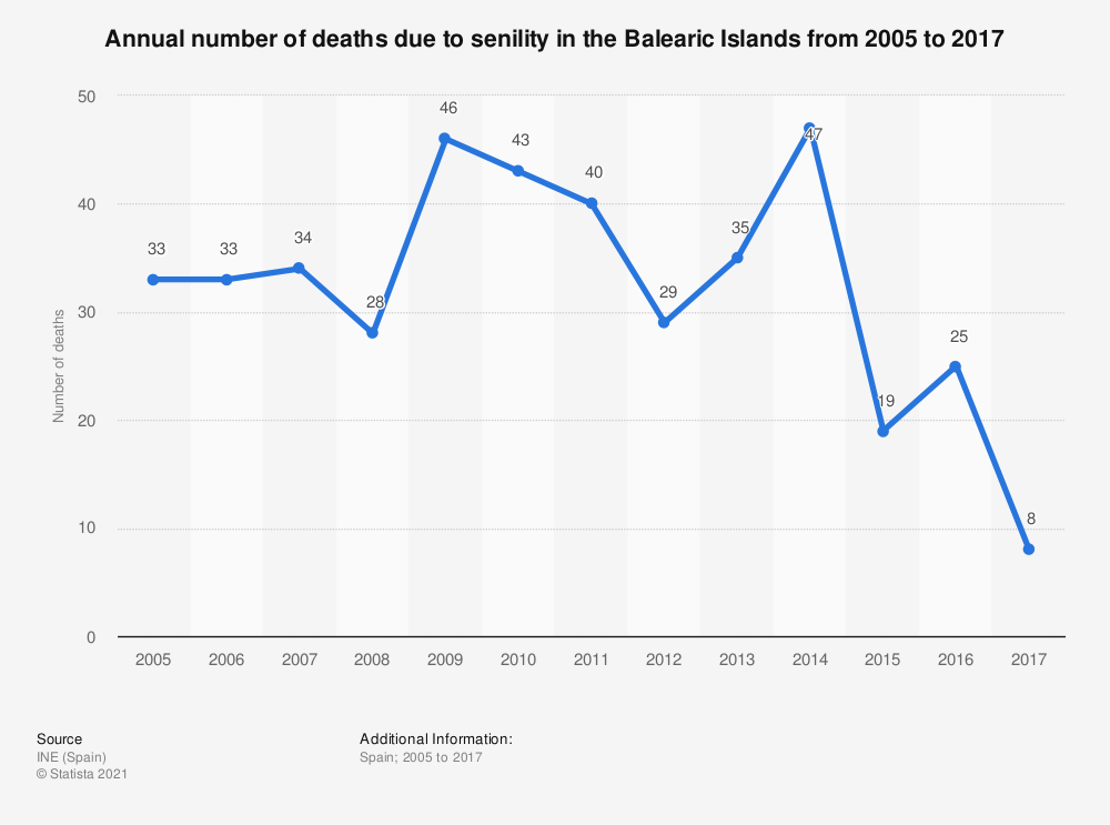 Statistic: Annual number of deaths due to senility in the Balearic Islands from 2005 to 2017 | Statista
