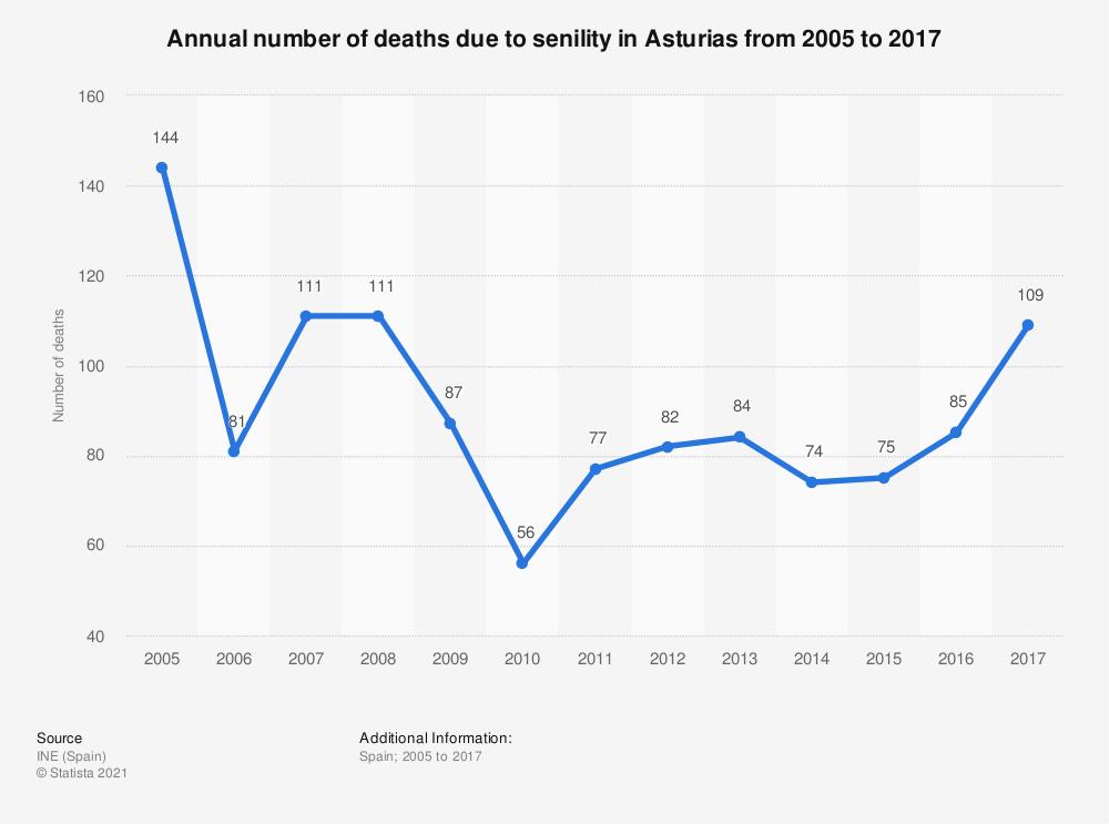 Statistic: Annual number of deaths due to senility in Asturias from 2005 to 2017 | Statista