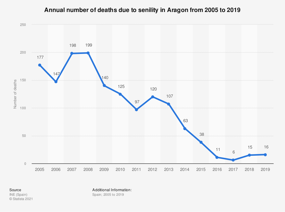 Statistic: Annual number of deaths due to senility in Aragon from 2005 to 2017 | Statista