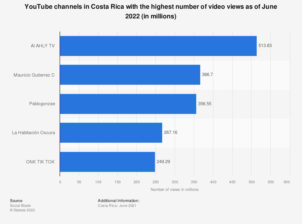 Statistic: YouTube channels in Costa Rica with the highest number of video views as of August 2019 (in millions) | Statista
