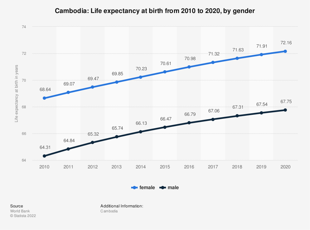 Statistic: Cambodia: Life expectancy at birth from 2007 to 2017, by gender | Statista