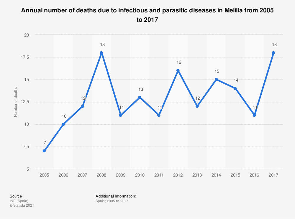 Statistic: Annual number of deaths due to infectious and parasitic diseases in Melilla from 2005 to 2017 | Statista