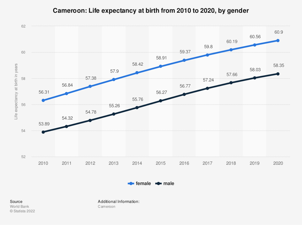 Statistic: Cameroon: Life expectancy at birth from 2009 to 2019, by gender | Statista