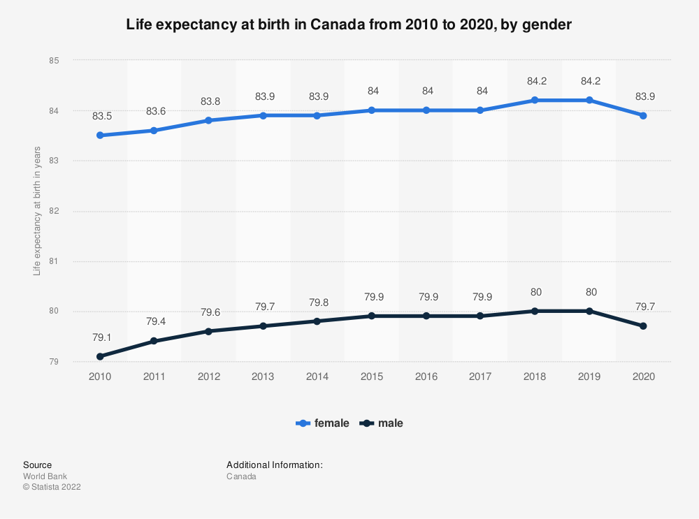 Statistic: Canada: Life expectancy at birth from 2008 to 2018, by gender | Statista