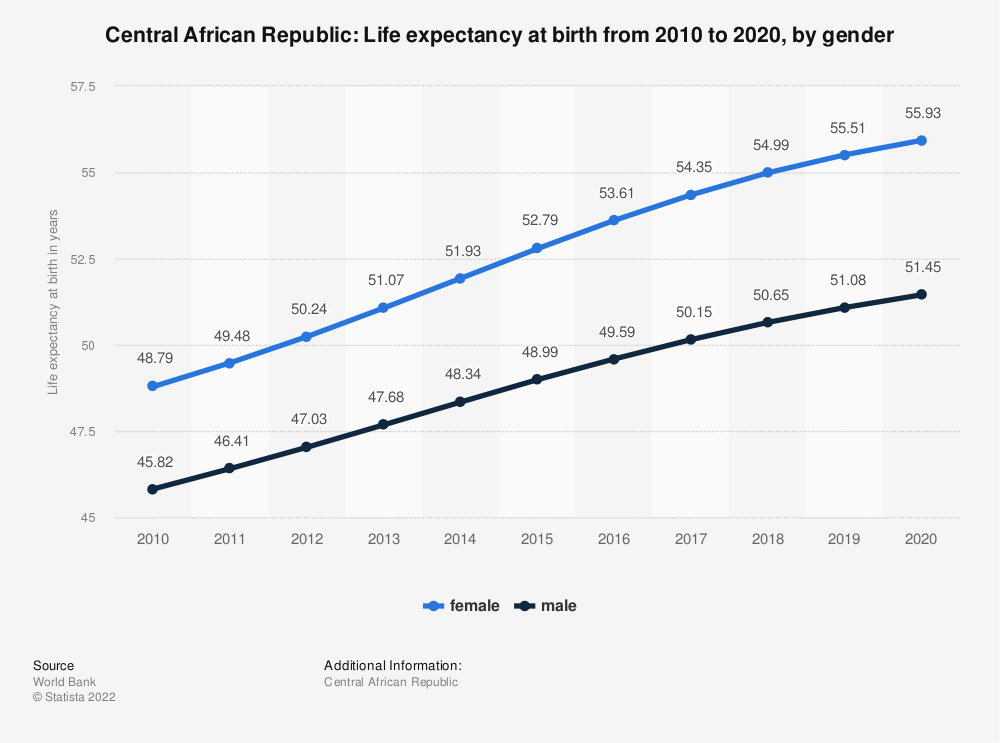Statistic: Central African Republic: Life expectancy at birth from 2007 to 2017, by gender | Statista