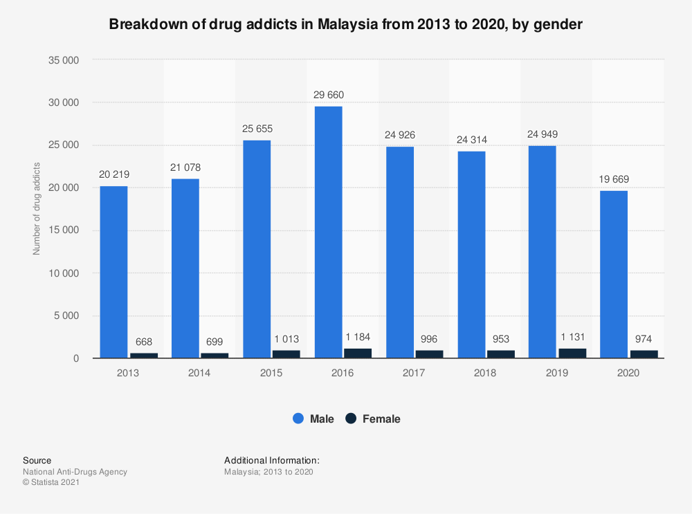 Statistic: Breakdown of drug addicts in Malaysia from 2013 to 2018, by gender | Statista