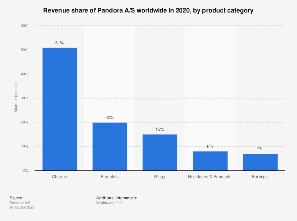 Statistic: Revenue share of Pandora A/S worldwide in 2019, by product category | Statista