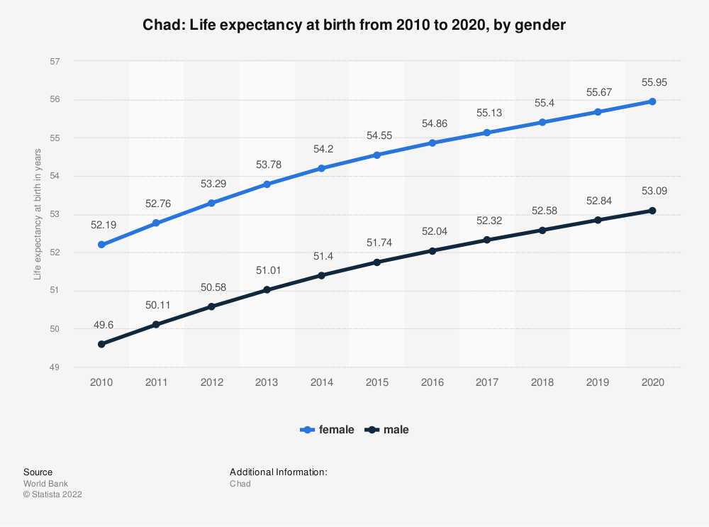 Statistic: Chad: Life expectancy at birth from 2007 to 2017, by gender | Statista