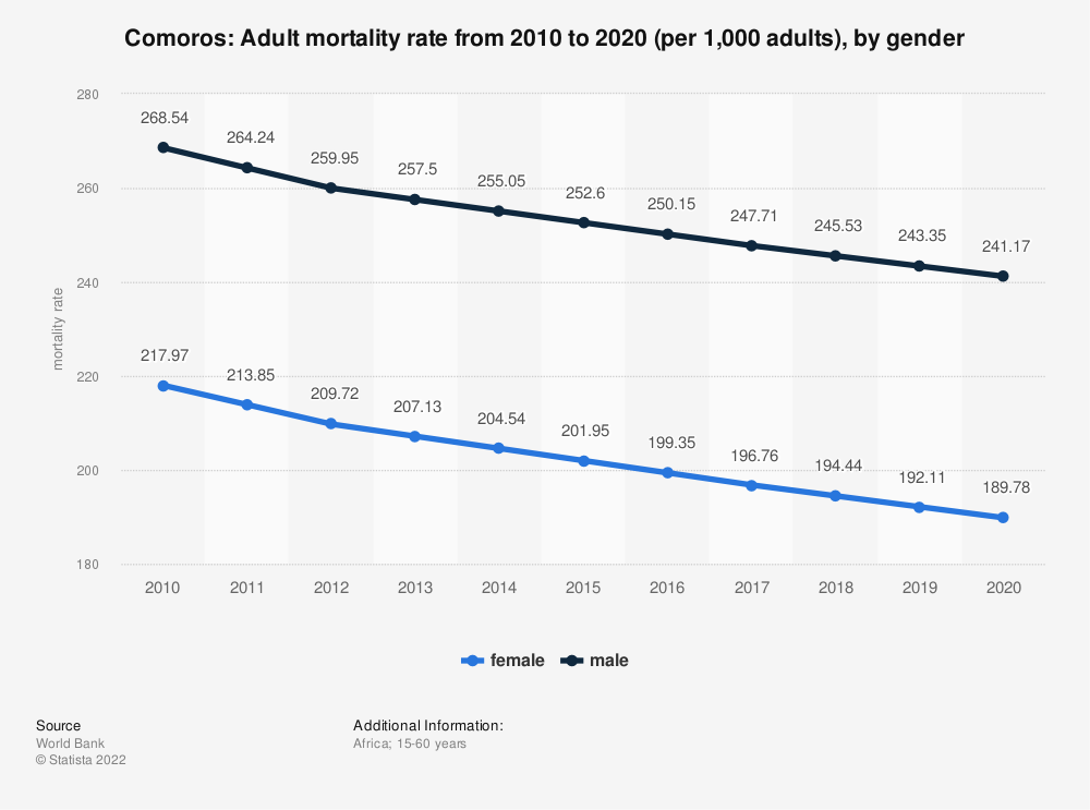Statistic: Comoros: Adult mortality rate from 2006 to 2016 (per 1,000 adults), by gender | Statista