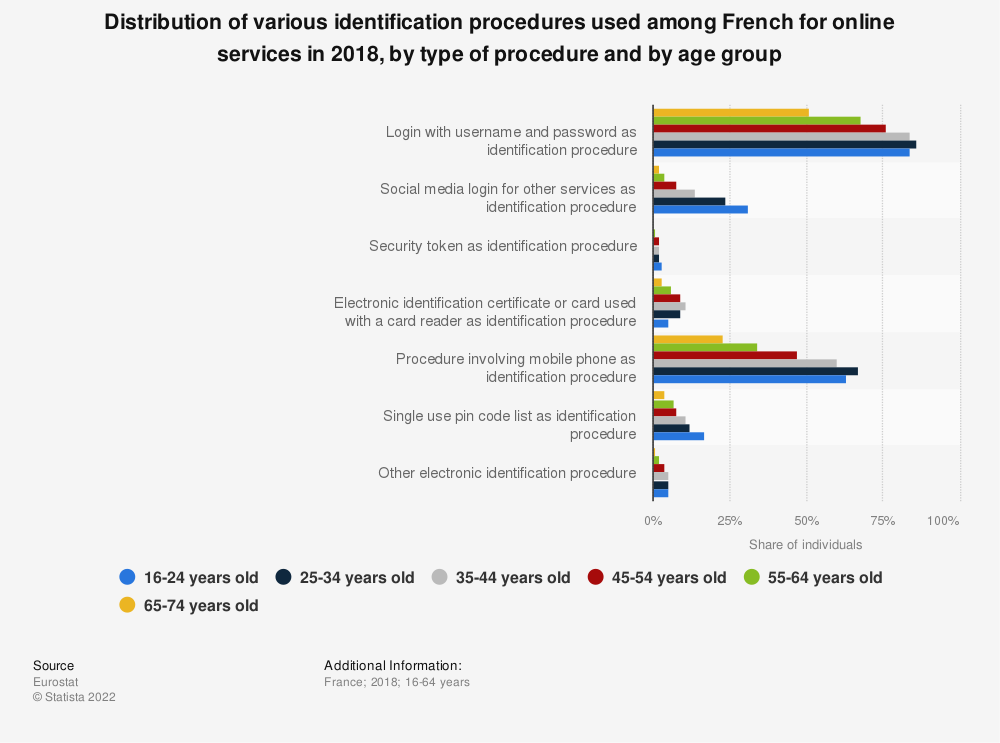 Statistic: Distribution of various identification procedures used among French for online services in 2018, by type of procedure and by age group | Statista