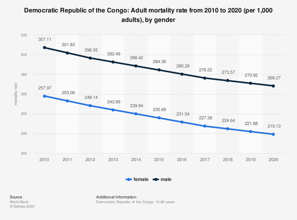 Statistic: Democratic Republic of Congo: Adult mortality rate from 2006 to 2016 (per 1,000 adults), by gender | Statista
