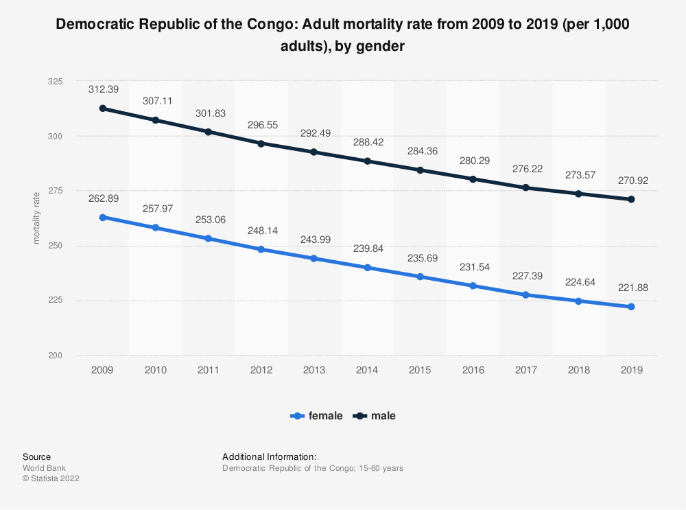 Statistic: Democratic Republic of the Congo: Adult mortality rate from 2006 to 2016 (per 1,000 adults), by gender | Statista
