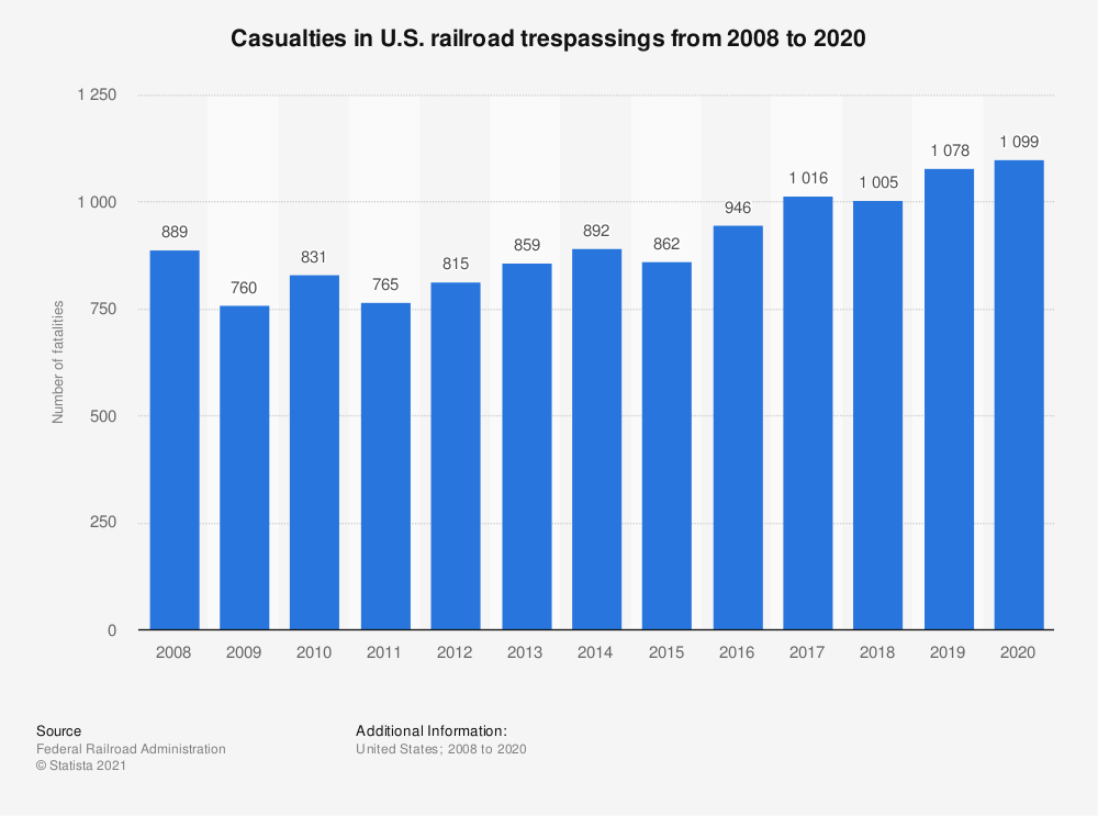 Statistic: Casualties in U.S. railroad trespassings from 2008 to 2019 | Statista