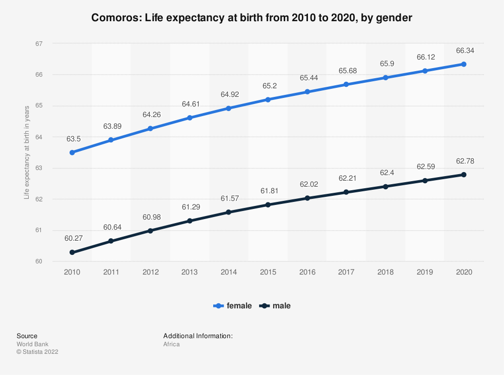 Statistic: Comoros: Life expectancy at birth from 2008 to 2018, by gender | Statista