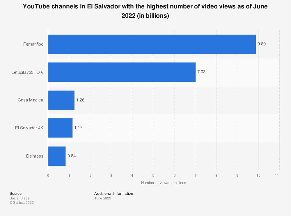 Statistic: YouTube channels in El Salvador with the highest number of video views as of August 2019 (in millions) | Statista