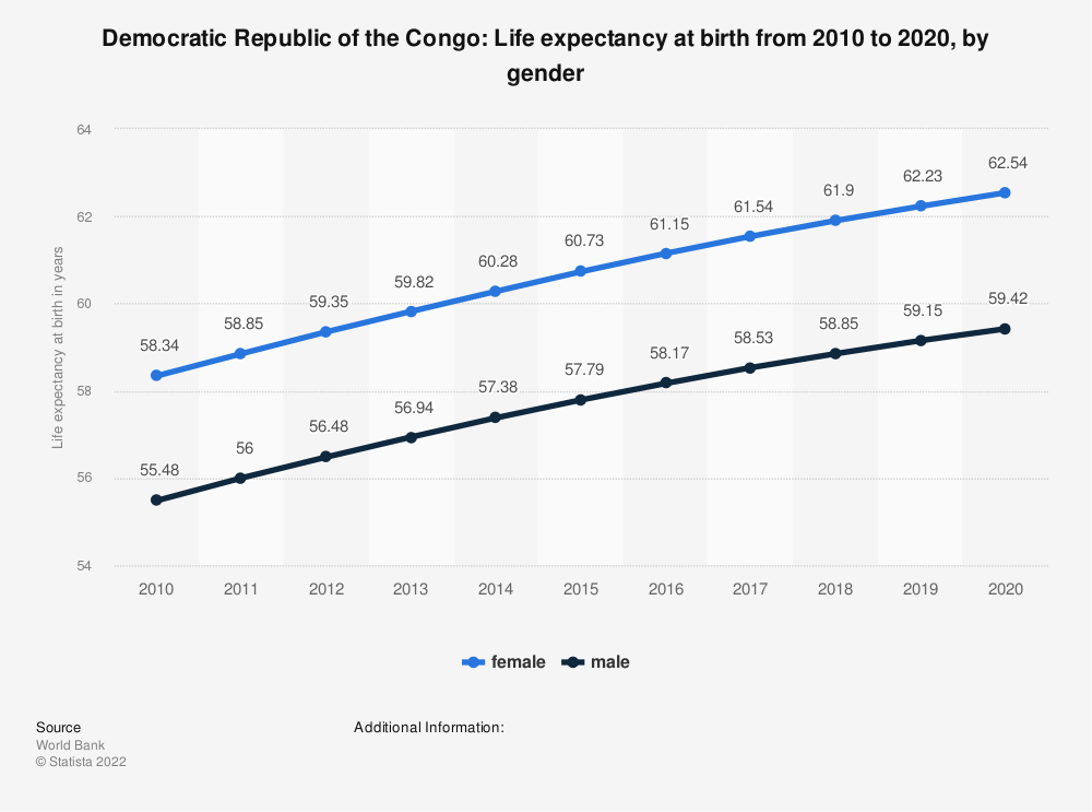 Statistic: Democratic Republic of the Congo: Life expectancy at birth from 2007 to 2017, by gender | Statista