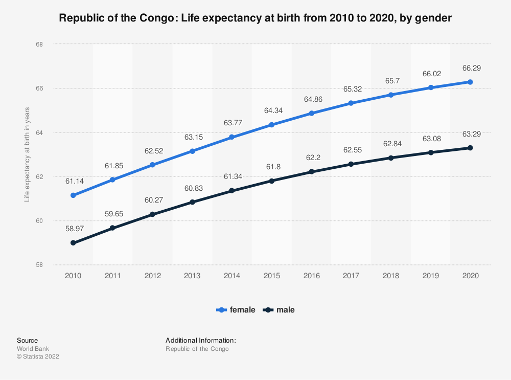 Statistic: Republic of the Congo: Life expectancy at birth from 2007 to 2017, by gender   Statista