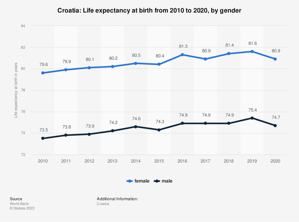 Statistic: Croatia: Life expectancy at birth from 2007 to 2017, by gender | Statista