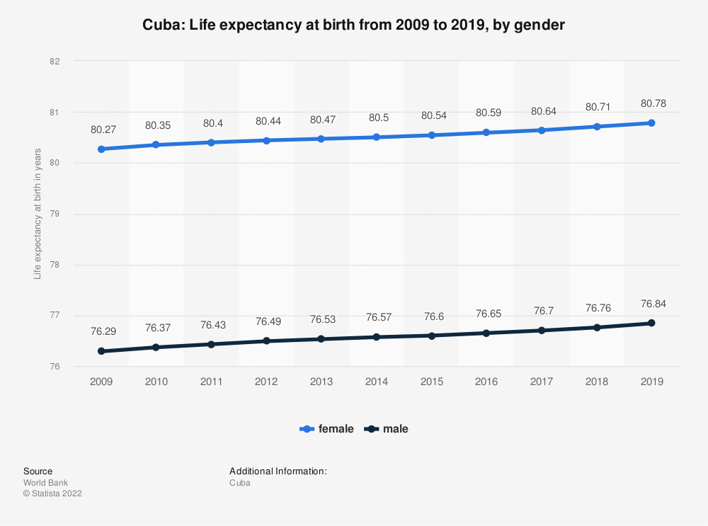Statistic: Cuba: Life expectancy at birth from 2007 to 2017, by gender | Statista