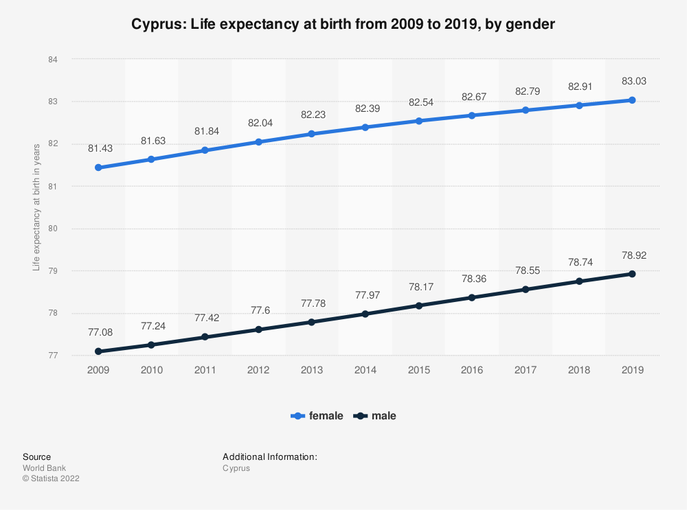 Statistic: Cyprus: Life expectancy at birth from 2007 to 2017, by gender | Statista