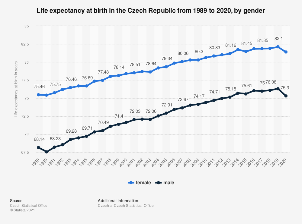 Statistic: REUSE DOUBLE Czech Republic: Life expectancy at birth from 2006 to 2016, by gender | Statista