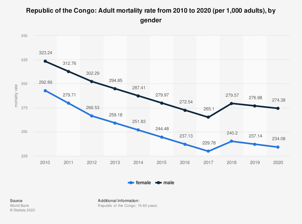 Statistic: Republic of the Congo: Adult mortality rate from 2008 to 2018 (per 1,000 adults), by gender   Statista