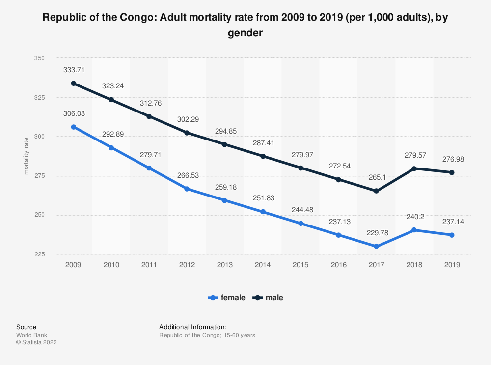 Statistic: Republic of the Congo: Adult mortality rate from 2006 to 2016 (per 1,000 adults), by gender | Statista