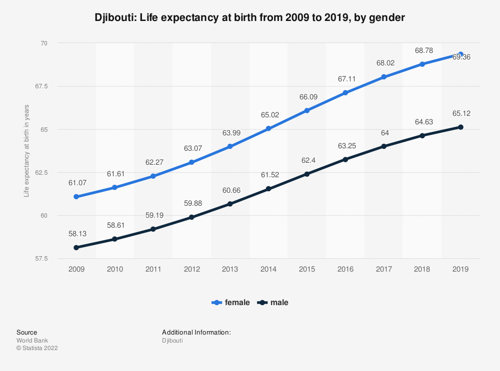 Statistic: Djibouti: Life expectancy at birth from 2007 to 2017, by gender | Statista