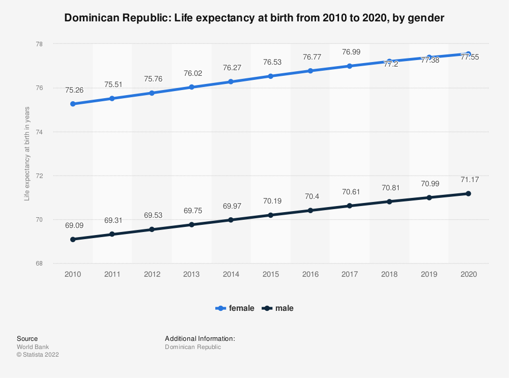 Statistic: Dominican Republic: Life expectancy at birth from 2009 to 2019, by gender | Statista