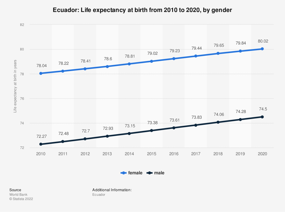 Statistic: Ecuador: Life expectancy at birth from 2008 to 2018, by gender | Statista