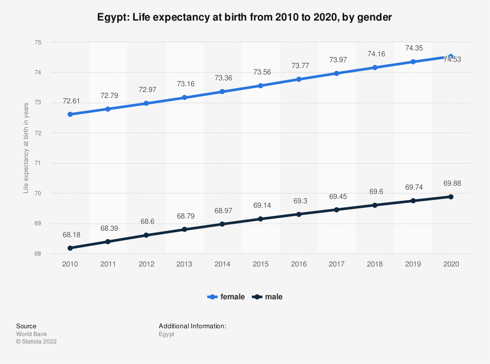 Statistic: Egypt: Life expectancy at birth from 2006 to 2016, by gender | Statista