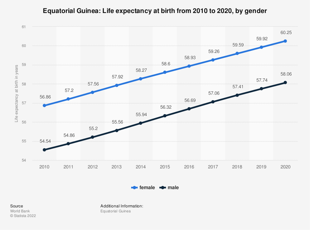 Statistic: Equatorial Guinea: Life expectancy at birth from 2007 to 2017, by gender | Statista