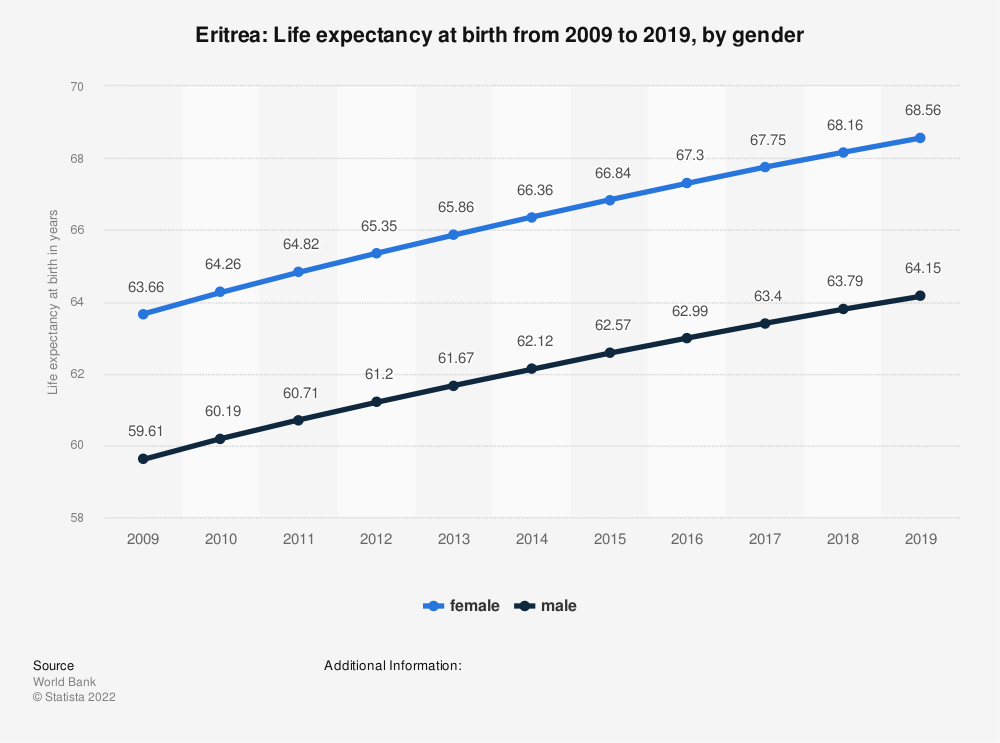 Statistic: Eritrea: Life expectancy at birth from 2007 to 2017, by gender | Statista