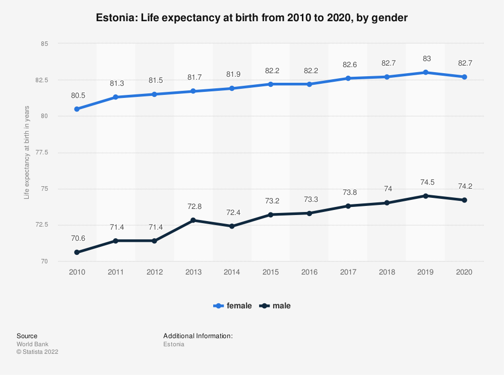 Statistic: Estonia: Life expectancy at birth from 2007 to 2017, by gender | Statista