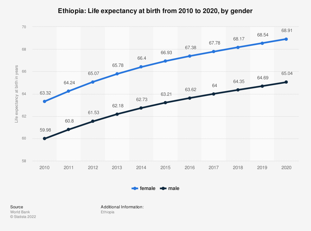 Statistic: Ethiopia: Life expectancy at birth from 2007 to 2017, by gender | Statista