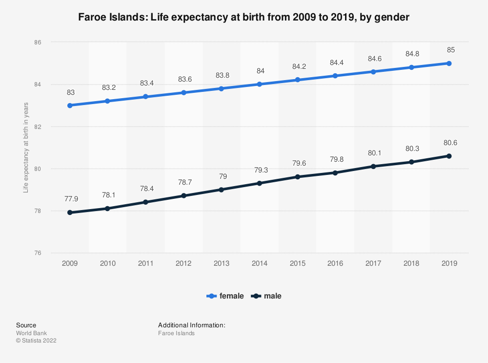 Statistic: Faroe Islands: Life expectancy at birth from 2007 to 2017, by gender | Statista