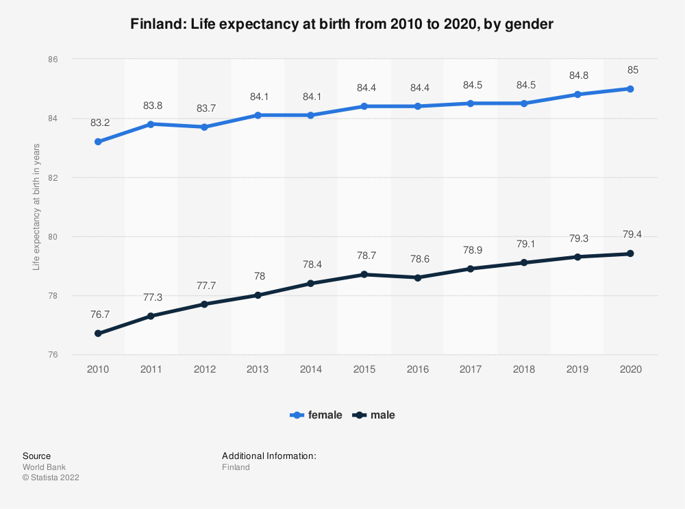 Statistic: Finland: Life expectancy at birth from 2008 to 2018, by gender | Statista