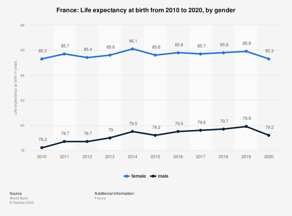 Statistic: France: Life expectancy at birth from 2008 to 2018, by gender | Statista