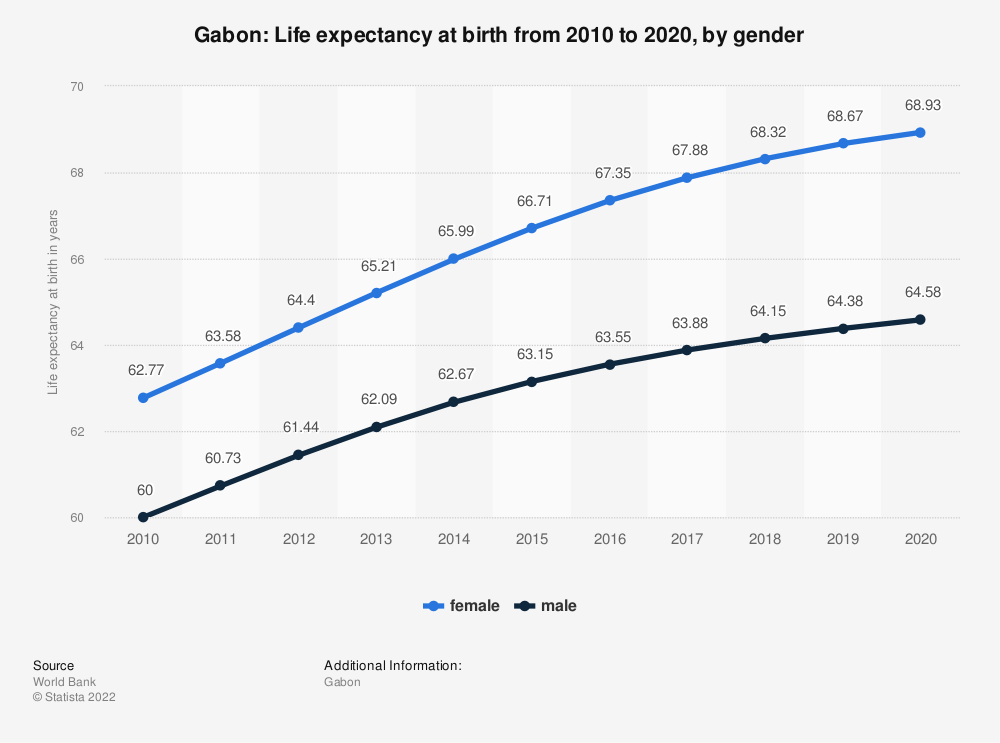 Statistic: Gabon: Life expectancy at birth from 2007 to 2017, by gender | Statista