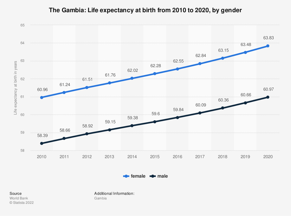 Statistic: The Gambia: Life expectancy at birth from 2007 to 2017, by gender | Statista