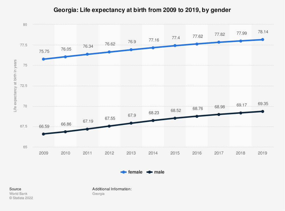 Statistic: Georgia: Life expectancy at birth from 2007 to 2017, by gender | Statista