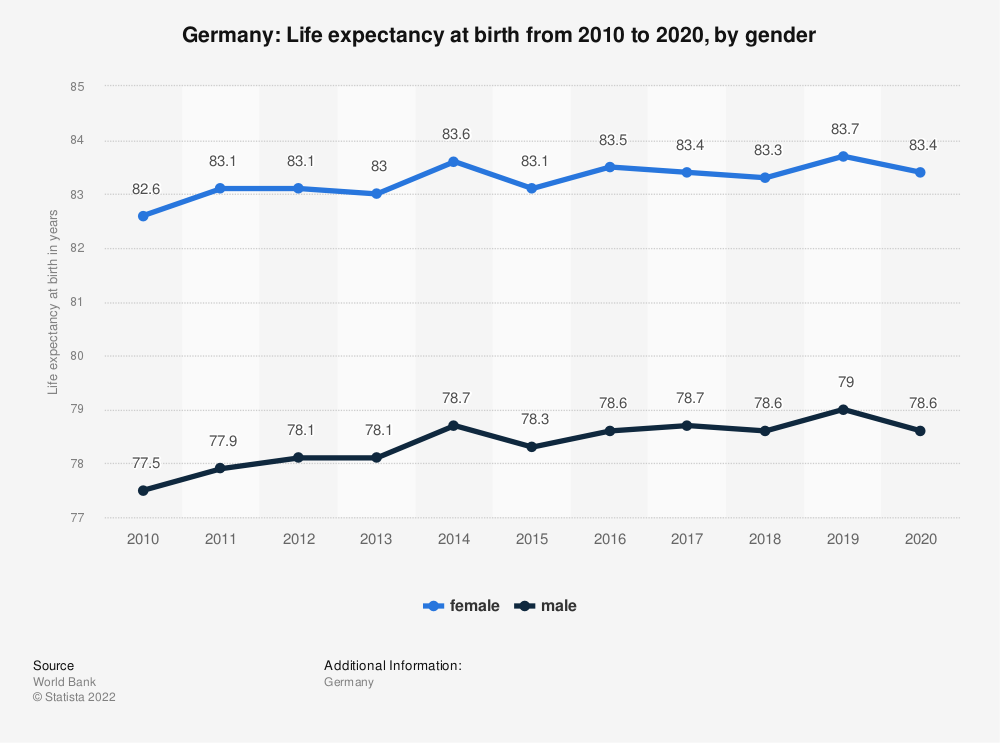 Statistic: Germany: Life expectancy at birth from 2008 to 2018, by gender | Statista