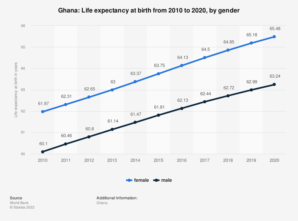 Statistic: Ghana: Life expectancy at birth from 2006 to 2016, by gender | Statista