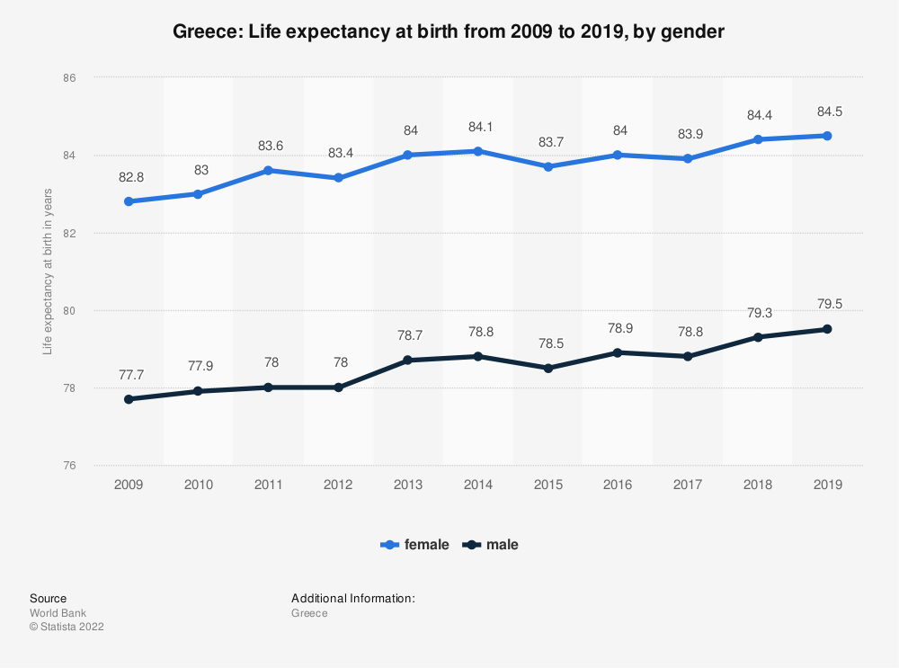 Statistic: Greece: Life expectancy at birth from 2007 to 2017, by gender | Statista