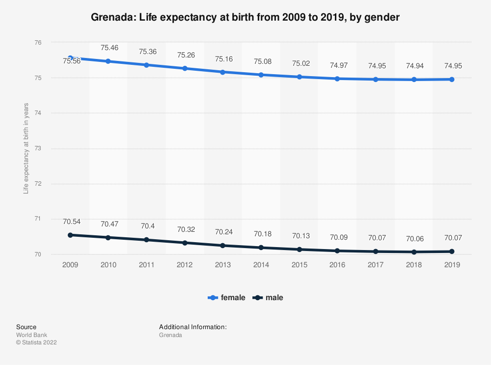 Statistic: Grenada: Life expectancy at birth from 2007 to 2017, by gender | Statista