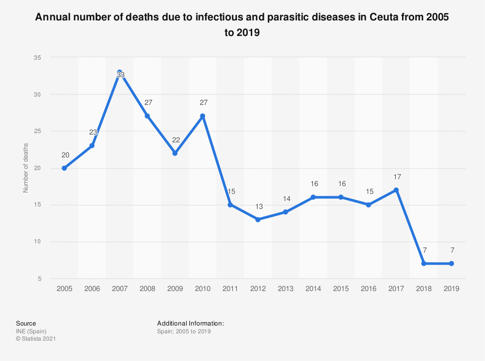 Statistic: Annual number of deaths due to infectious and parasitic diseases in Ceuta from 2005 to 2017 | Statista