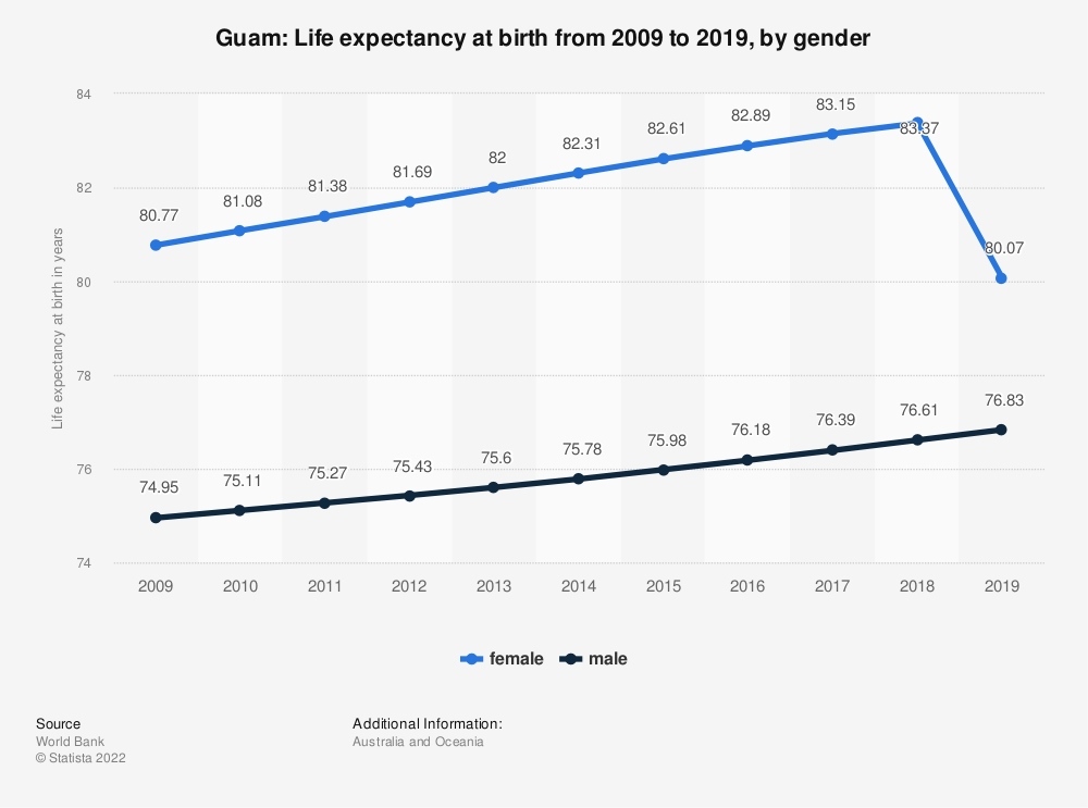 Statistic: Guam: Life expectancy at birth from 2008 to 2018, by gender | Statista