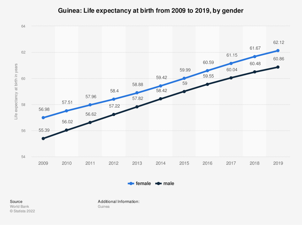 Statistic: Guinea: Life expectancy at birth from 2007 to 2017, by gender   Statista