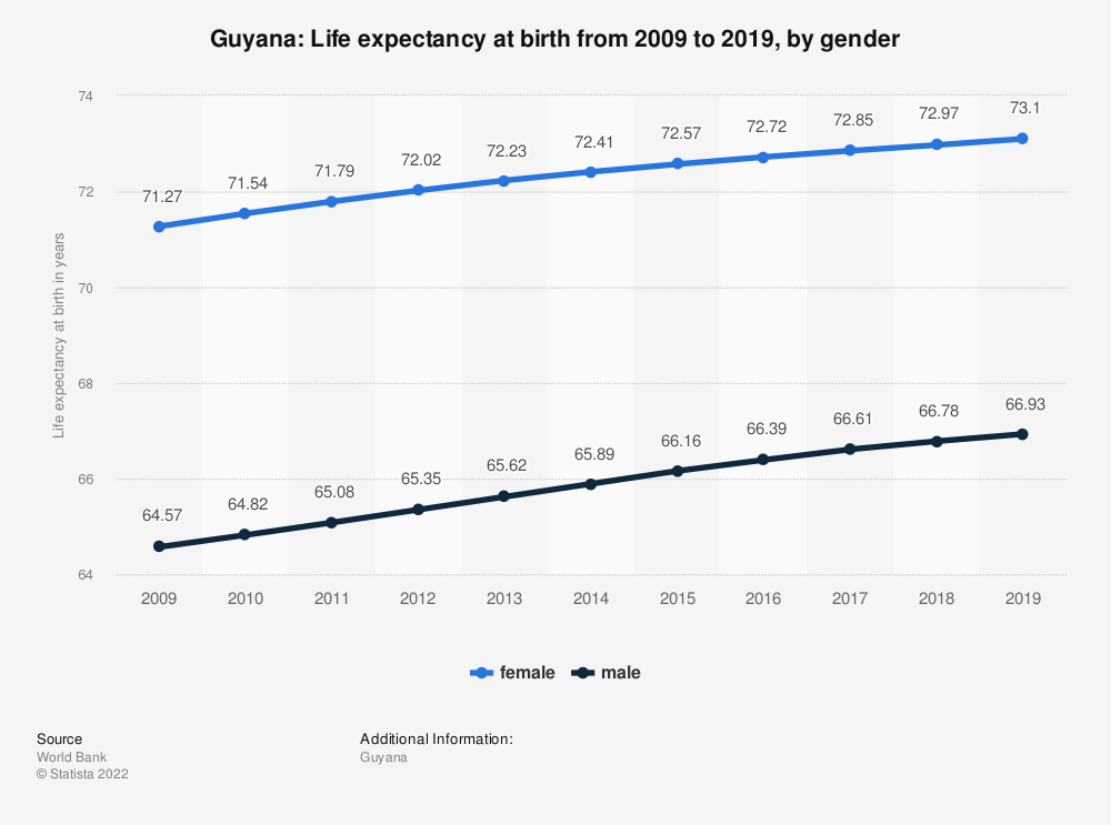 Statistic: Guyana: Life expectancy at birth from 2007 to 2017, by gender | Statista